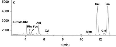 GLC of neutral monosaccharides (alditol aceatates) from Sphagnum AGP